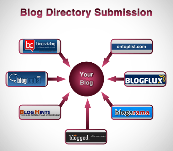 Increase Blog Traffic by Free Directory Submission