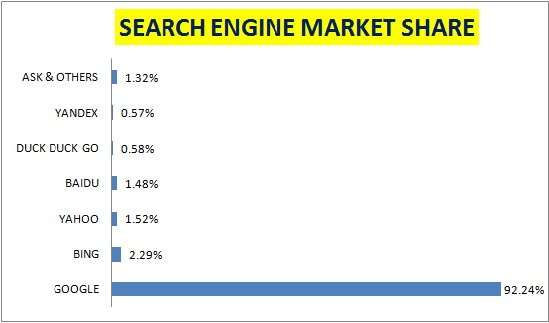 search engine market share april 2021